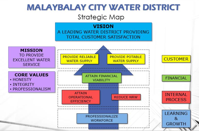 MCWD Strategic Map